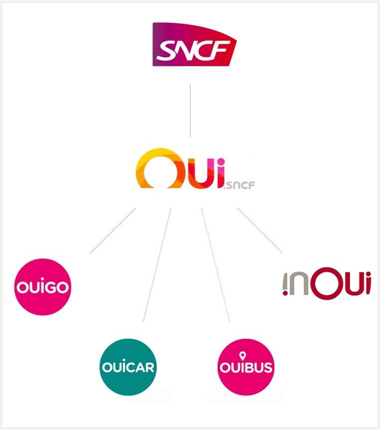 Organisation des marques du groupe Oui.sncf