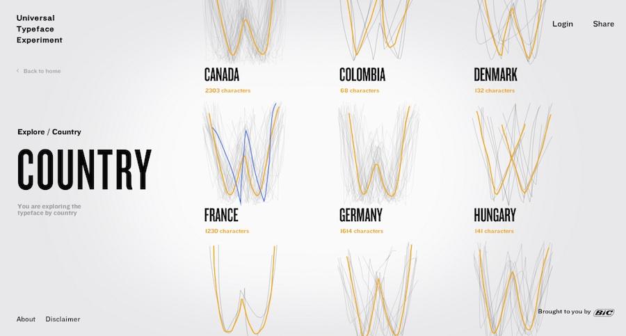 Tri par pays de la typographie The Universal Typeface de Bic